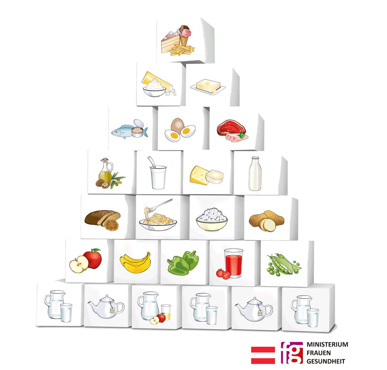 Food pyramid Austria - The food pyramid provides information on the type and quantity of food and drink that should be consumed. It is based on a block principle. The seven levels of the pyramid show how often different food groups should be eaten.